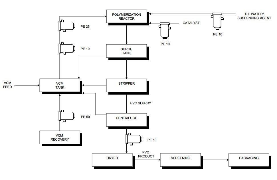 Process flow sheets: PVC production process flow sheet