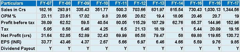 BEST INVESTMENT PICKS, VALUE PICK, HIDDEN GEMS, MULTIBAGGER TIPS FOR INDIAN STOCK MARKET.