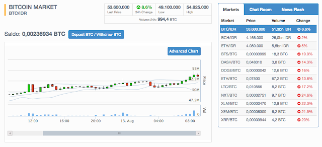 Nilai Bitcoin Mencapai 54 Juta Rupiah! - Bitcoin Market