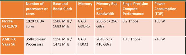 AMD RX Vega 56 vs Nvidia GTX 1070