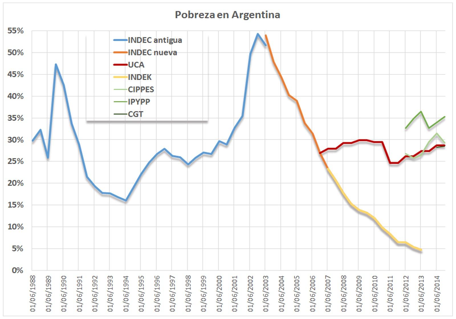 Econo Mia Y Tuya Pobreza En Argentina Actualizacion Al