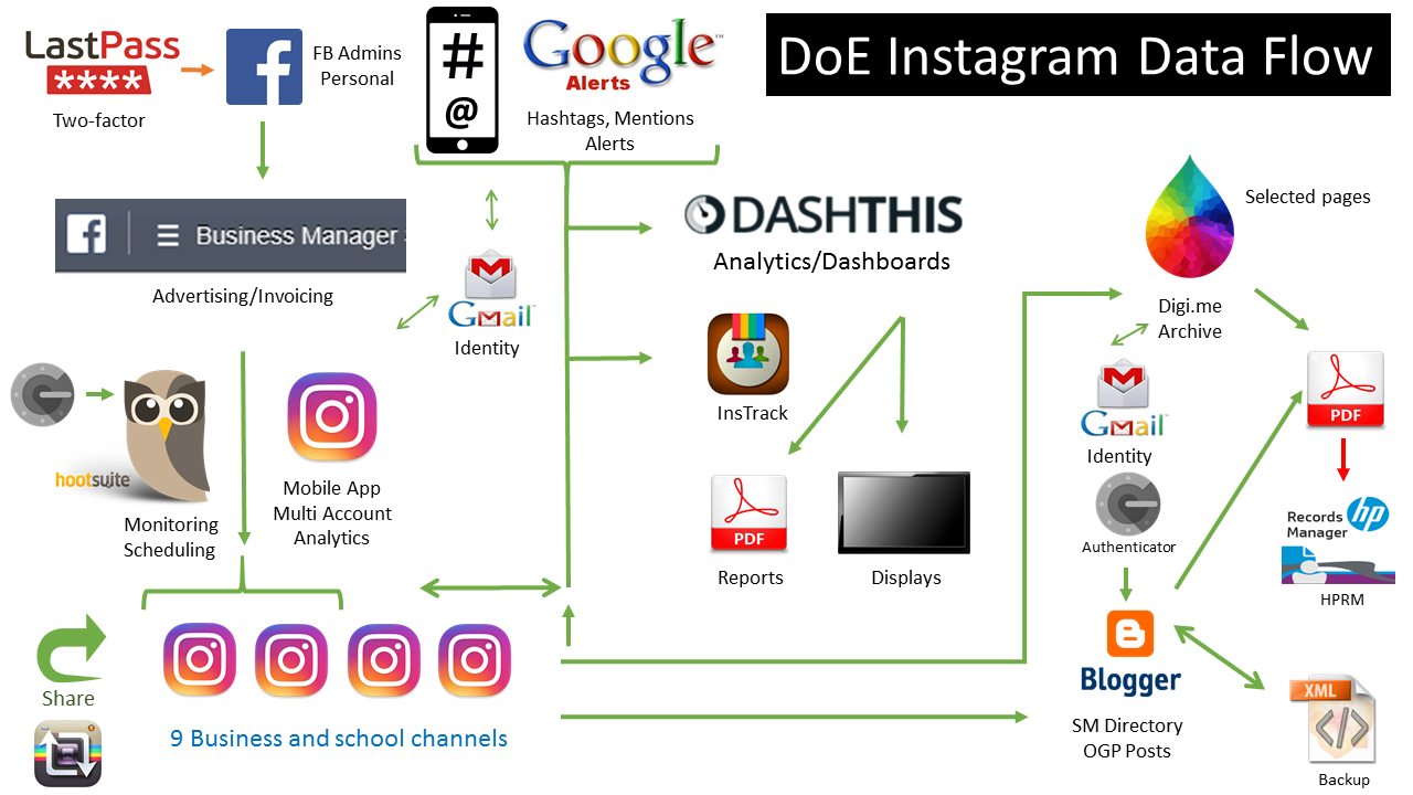 Ed Adventures: Social Technologies Data Flow - Twitter and Instagram