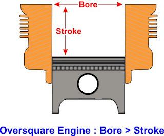 mesin oversquare dimana bore lebih besar dari stroke