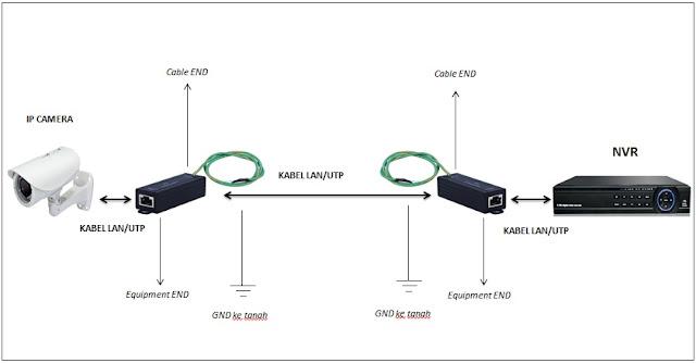 Cara pasang surge protector atau anti petir untuk cctv
