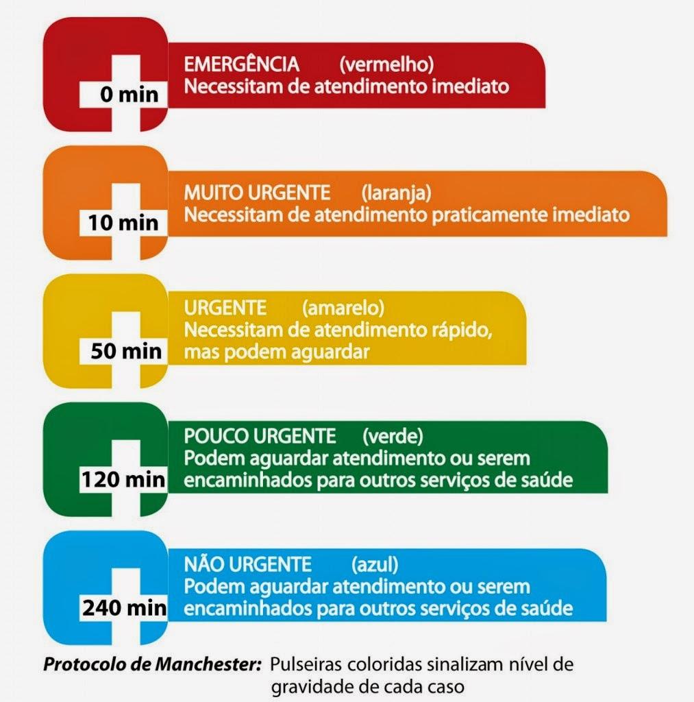 Classifica O De Risco Protocolo De Manchester Enfermagem