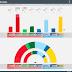 SWEDEN · Demoskop poll 10/01/2020: V 9.0% (33), S 23.4% (85), MP 4.8% (18), C 9.5% (35), L 3.1%, M 18.2% (66), KD 5.9% (22), SD 24.5% (90)
