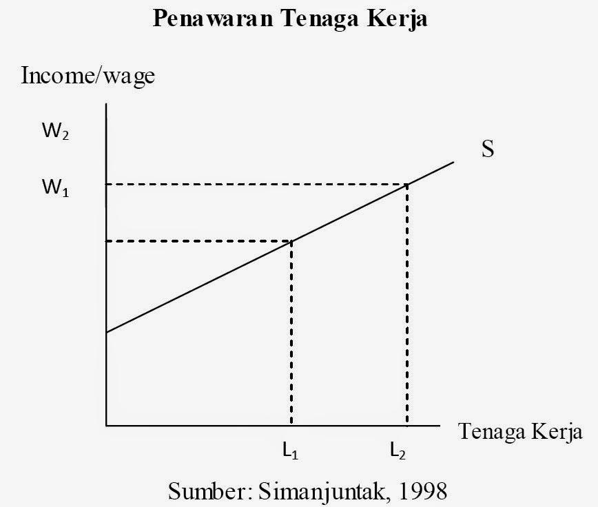 Penawaran Tenaga Kerja (Simanjuntak, 1998)