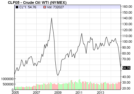 10 year crude oil price chart between 2004 to 2014