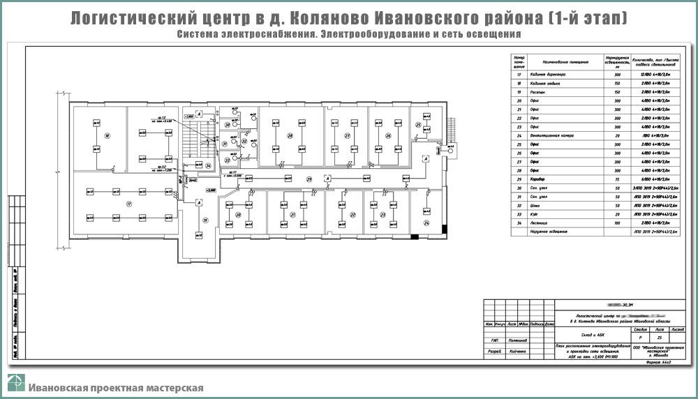 Проект логистического центра в пригороде г. Иваново - д. Коляново - Система электроснабжения - Оборудование