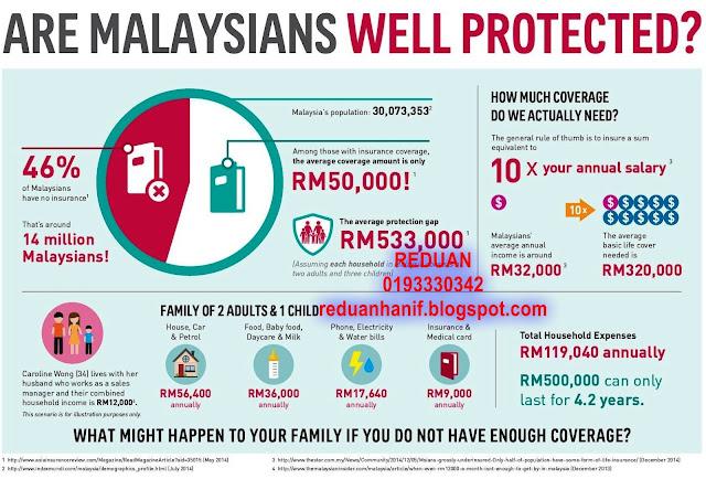 Pelan income replacement tanpa medical check up sehingga RM1.5 Juta