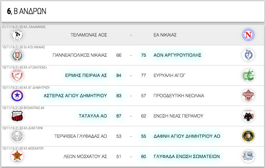 Β ΑΝΔΡΩΝ, 6η αγωνιστική. Αποτελέσματα, επόμενοι αγώνες κι η βαθμολογία