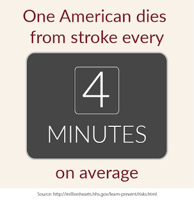 American dies from stroke, Infographic, Million Hearts