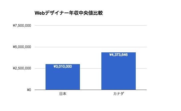 Webデザイナーの年収|日本とカナダ