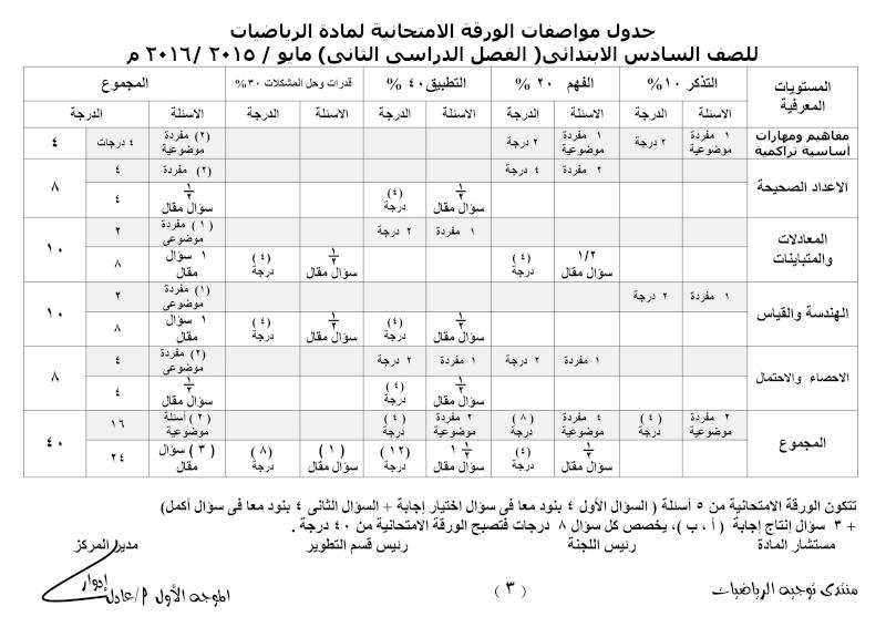 جدول مواصفات الورقة الامتحانية لمادة الرياضيات للمرحلة الابتدائية الفصل الدراسى الثانى- مايو 2016 006
