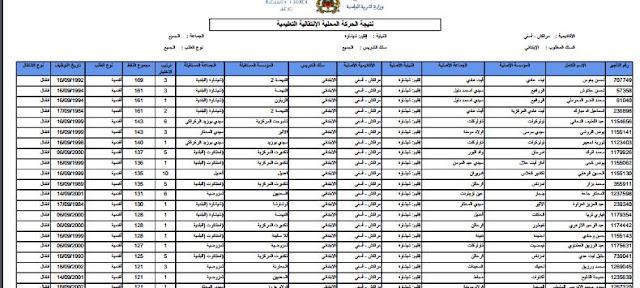 نتائج الحركة الانتقالية المحلية بمديرية شيشاوة بالأسلاك الثلاث لسنة 2017