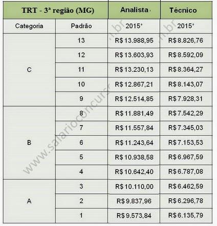 Blog Ciclos de Estudo - concurso TRT - MG (3ª região)