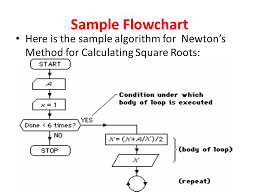 How to find square root of a number in Java - Algorithm Interview question