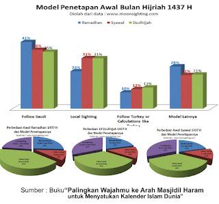 data Ramadhan, syawal dan dzulhijjah Tahun 2016 negara-negara di dunia