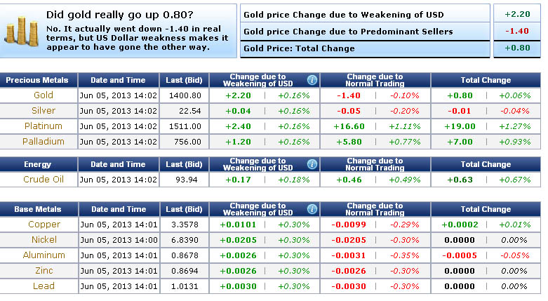 Gold And Silver Price In Usa Today 05 06 2017 How Selver Settled America Tuesday June 5