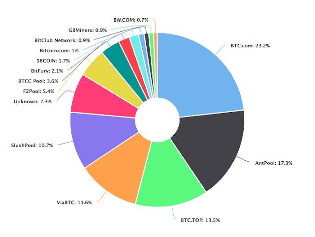 Grupos que controlan la minería bitcoin