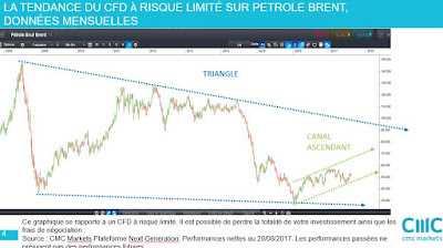Analyse technique petrole brent  [21/08/2017]