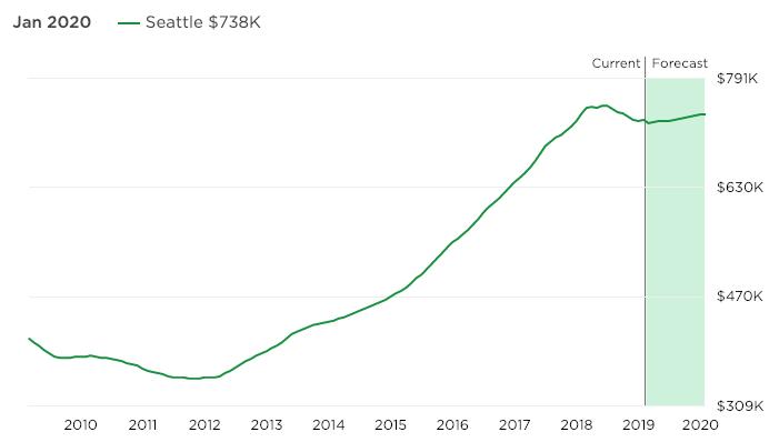 Сравнение Сиэтла и Солт-Лейк-Сити в связи с продлением договора аренды future plans
