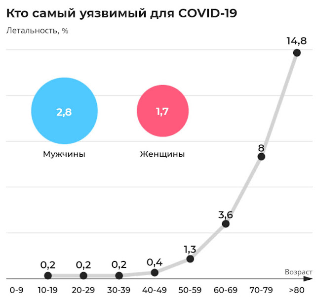 В каком возрасте умирают от коронавируса