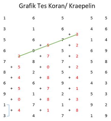 Tips Lolos Test Kraepelin