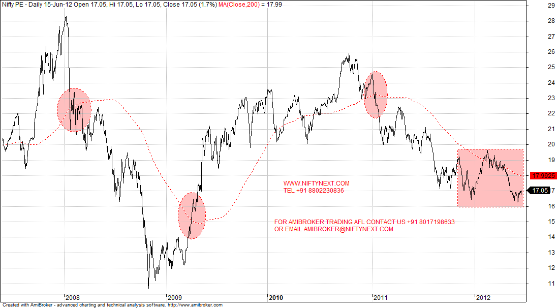 Nifty Next: NIFTY NEXT- NIFTY PE CHART ON 15 JUNE 2012