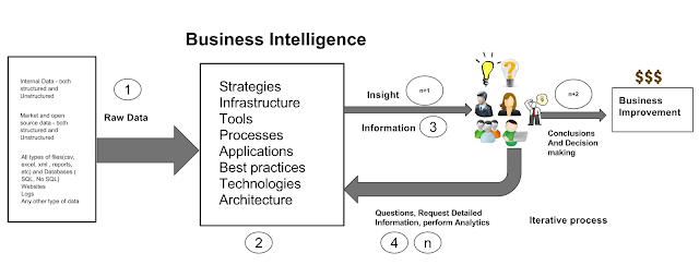 Business Intelligence, what is BI