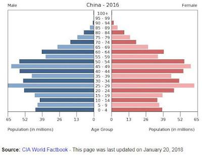 Çin'in nüfus Yapısı