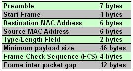 Ethernet Frame and Calculation of Throughput | Bits and Bytes of