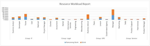 Resource Workload Report