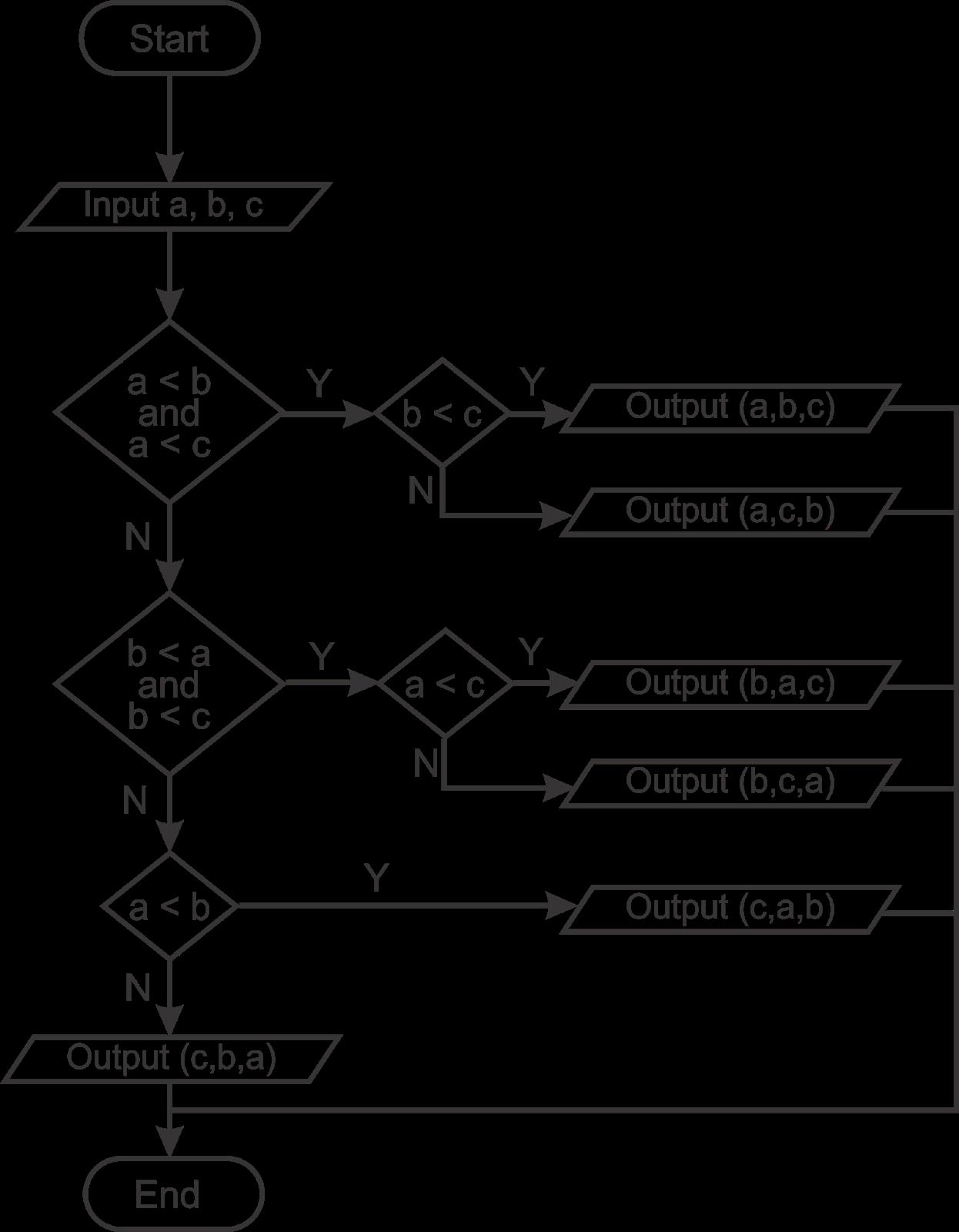 flowchart mengurutkan 3 bilangan secara acak