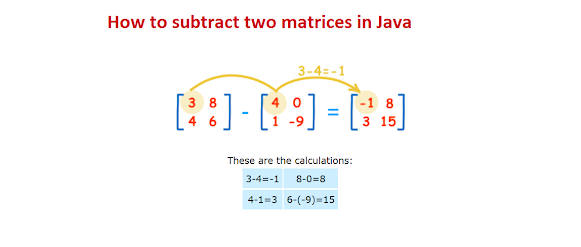 How to Subtract Two Matrices in Java