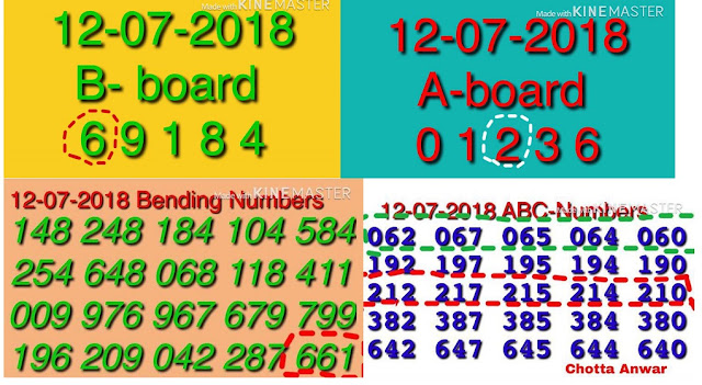 Karunya Plus KN-221  abc Kerala lottery Guessing by Chortta Anwar on 12-07-2018