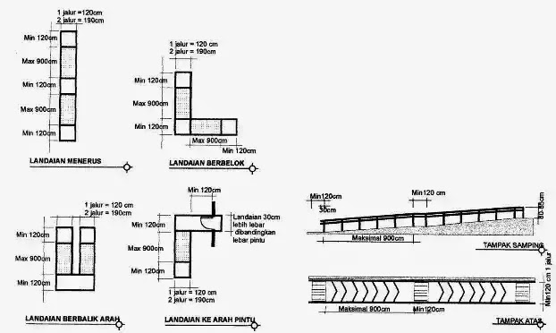 Syarat dan Standar dalam Pembuatan Ramp pada Bangunan