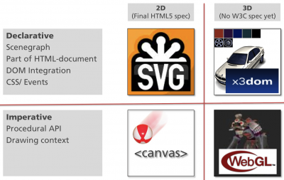 Relation Between SVG, Canvas, WebGL and X3DOM (From Widipedia). #VisualFutureOfMusic #WorldMusicInstrumentsAndTheory