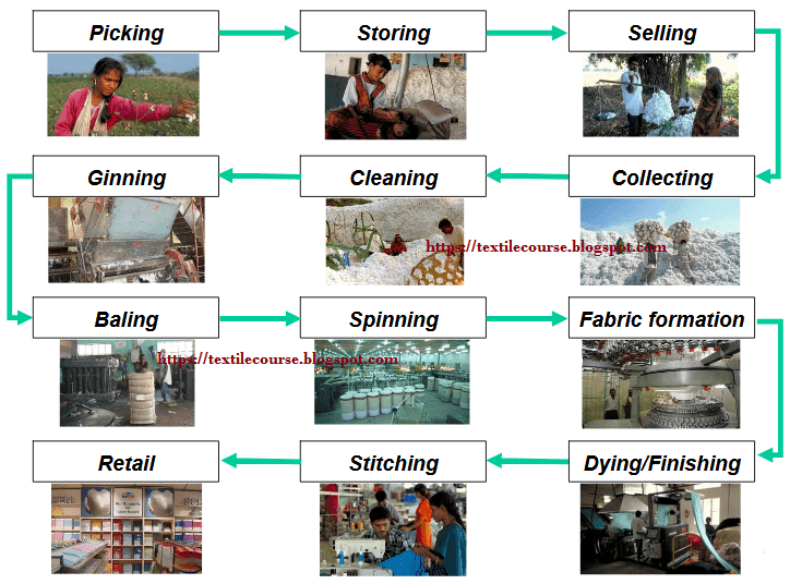 Processing chain for cotton