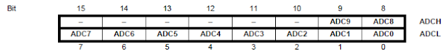 ADC Left Adjust Bits