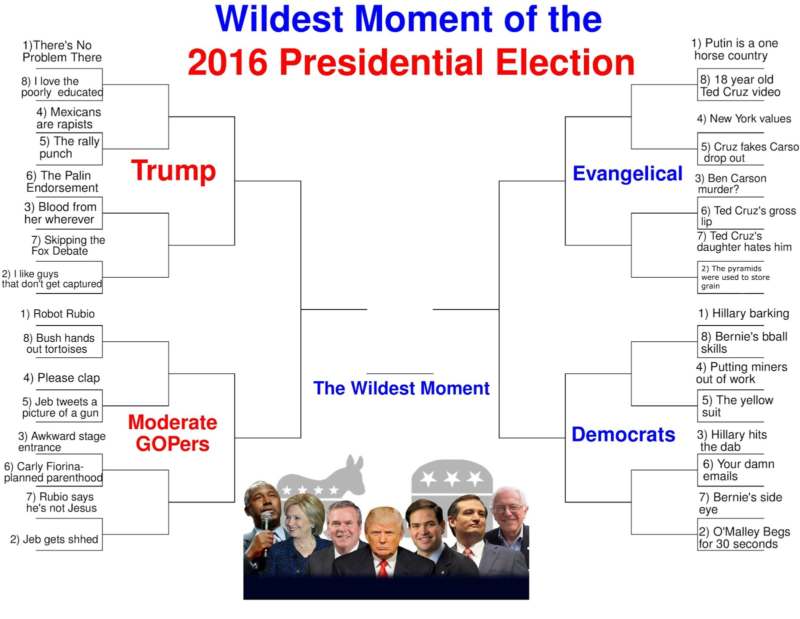 Prezbo\'s Math Class: March Madness: The Wildest Moment of the 2016 ...