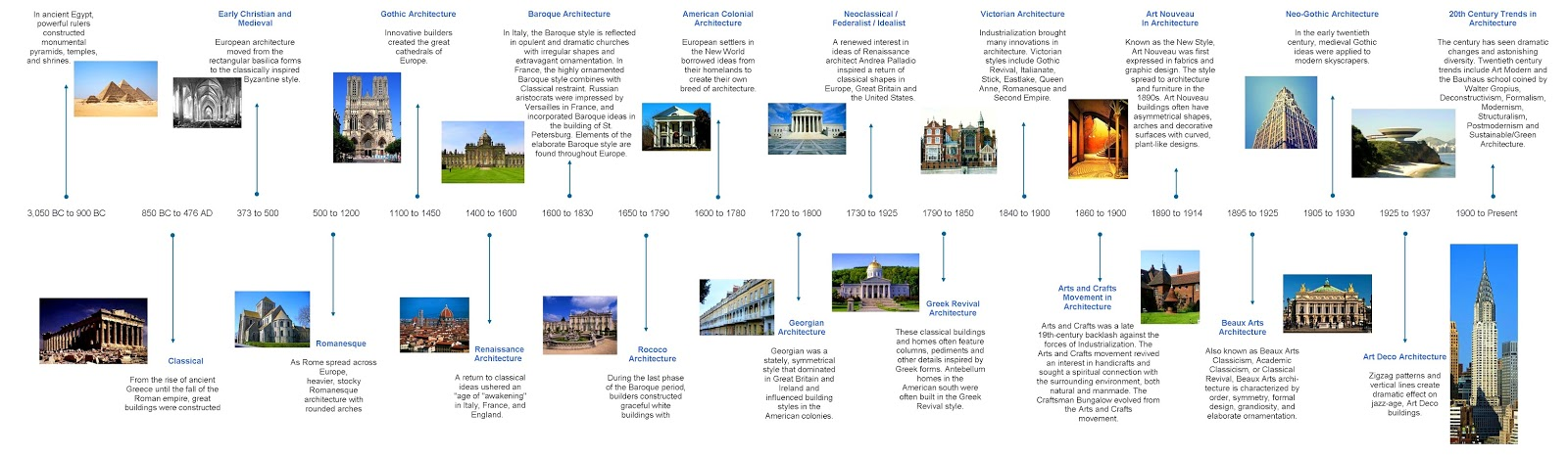Architectural Design And History