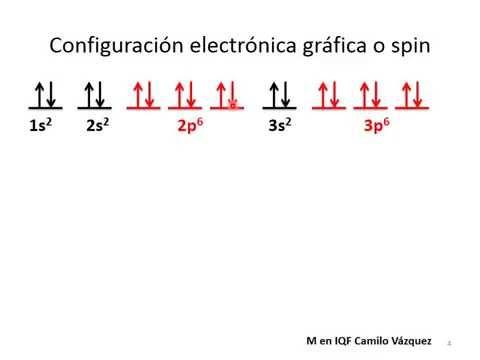 Qumica teora cuntica y estructura atmica 154 configuracin que aparecen llenos en la configuracin estndar se pueden representar con un gas noble elemento del grupo viii a tabla peridica de los elementos urtaz Choice Image