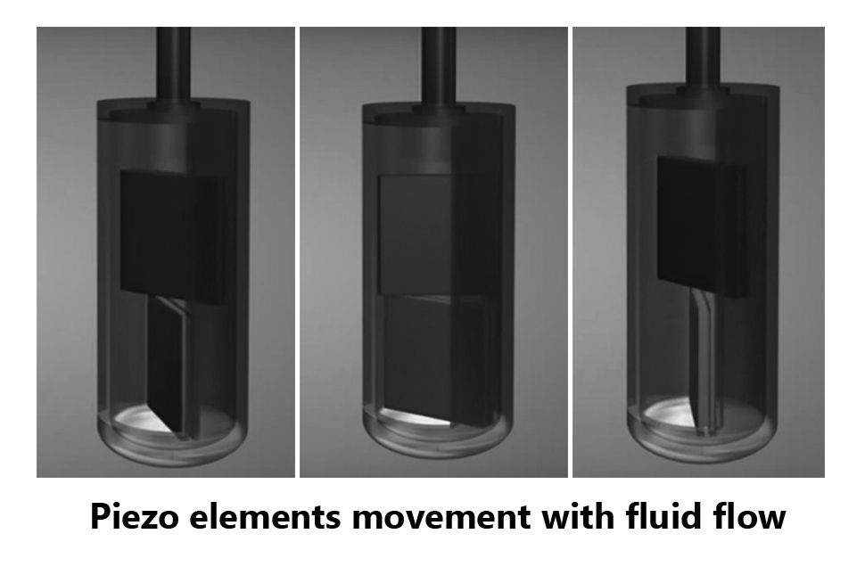 Movement of Piezo elements with fluid flow