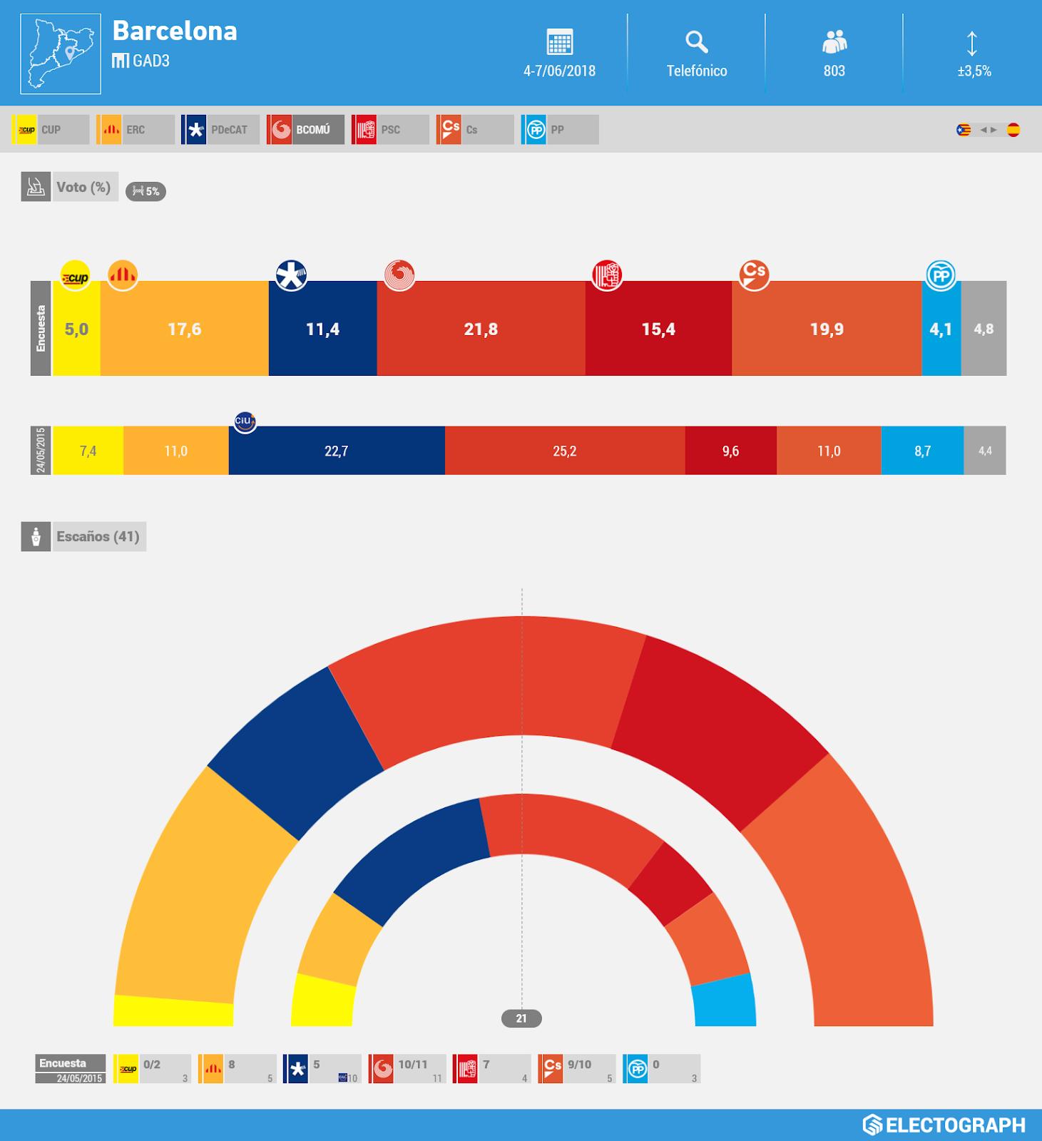 Gráfico de la encuesta para elecciones municipales en Barcelona realizada por GAD3 en junio de 2018
