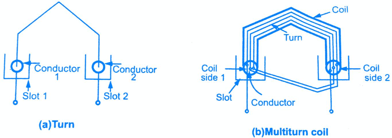 Prime Armature Windings In Alternator Types Of Armature Windings Wiring 101 Capemaxxcnl