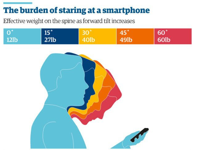 The Harm Of What Looking Down At Your Cellphone Does To Your Spine