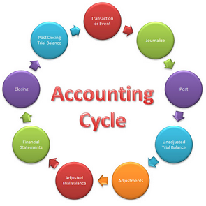 the book keeping accounting process about general accounting