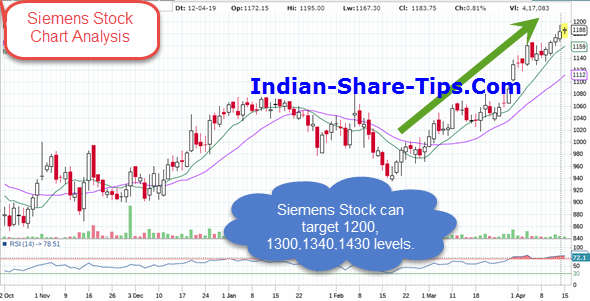 Is Siemens Stock a Worthy Candidate to Buy for Long Term? | Indian