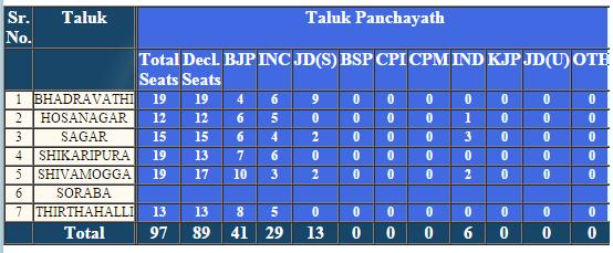 Shivamogga Taluk Panchayat Election 2016 Result